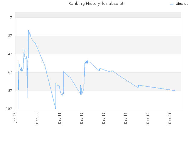 Ranking History for absolut