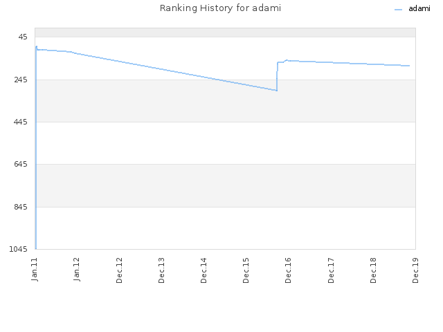 Ranking History for adami