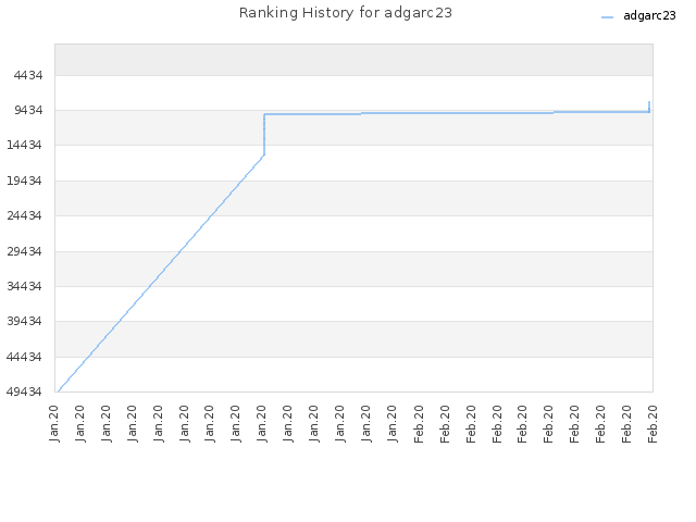 Ranking History for adgarc23