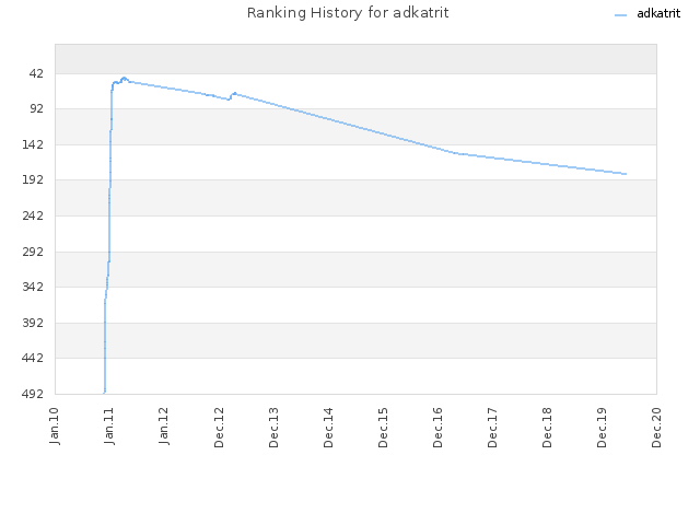 Ranking History for adkatrit