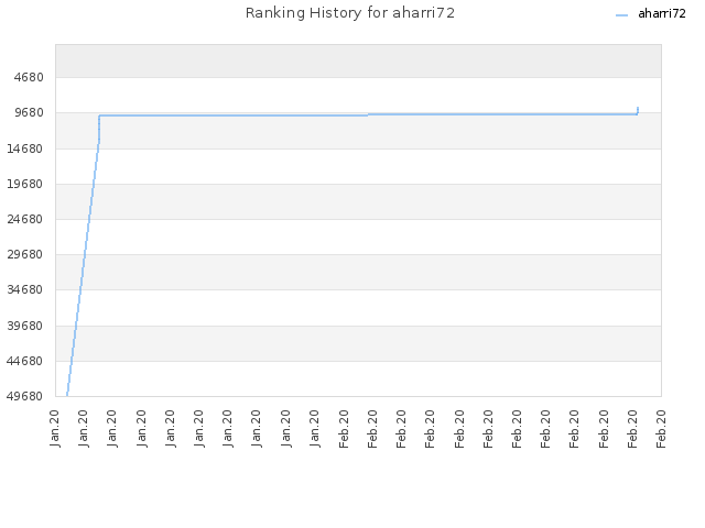 Ranking History for aharri72