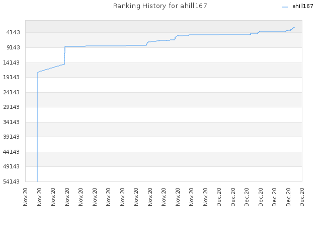Ranking History for ahill167