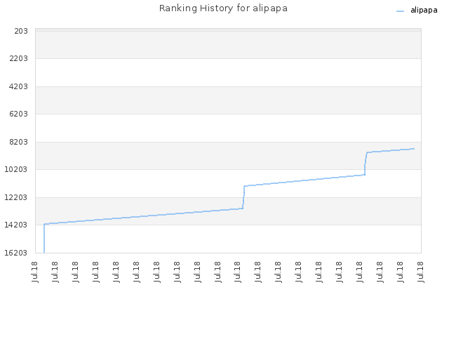 Ranking History for alipapa