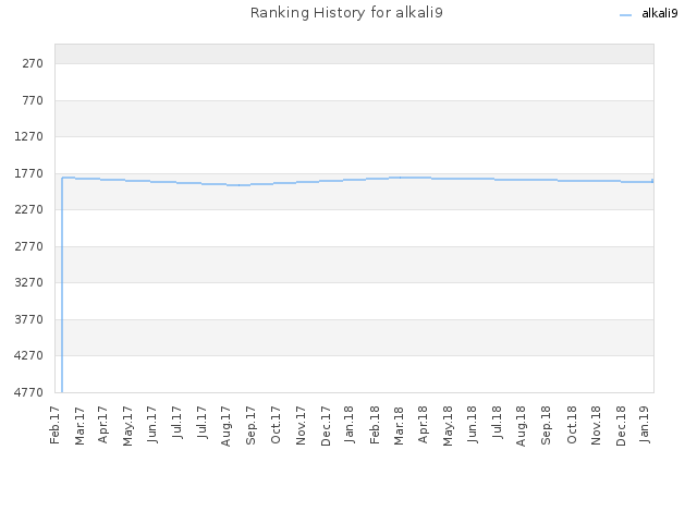 Ranking History for alkali9