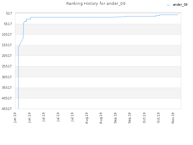 Ranking History for ander_09