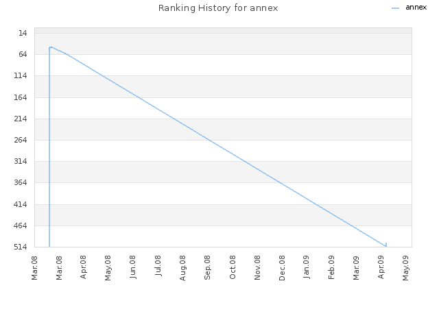 Ranking History for annex