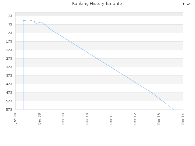 Ranking History for anto
