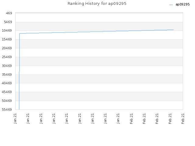 Ranking History for ap09295