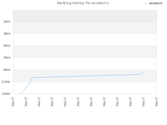 Ranking History for arcikacir1