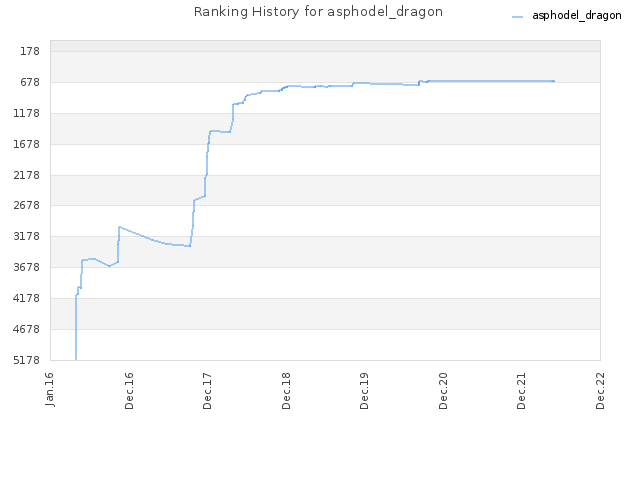 Ranking History for asphodel_dragon