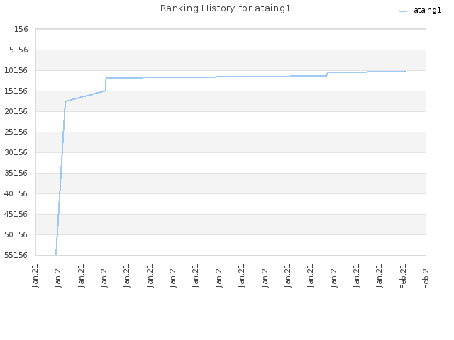 Ranking History for ataing1
