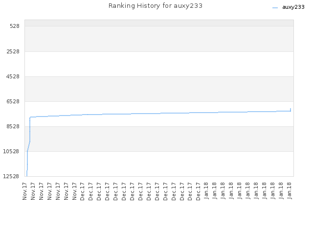 Ranking History for auxy233