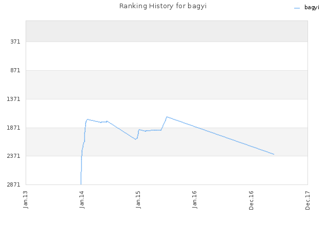Ranking History for bagyi