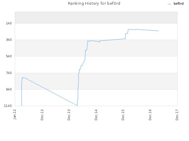 Ranking History for bef0rd