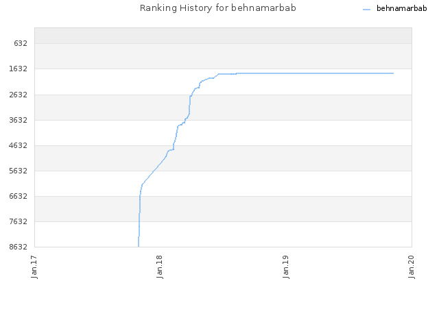 Ranking History for behnamarbab