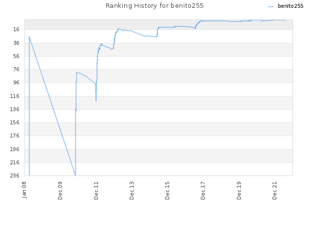 Ranking History for benito255