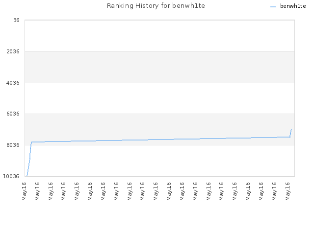 Ranking History for benwh1te
