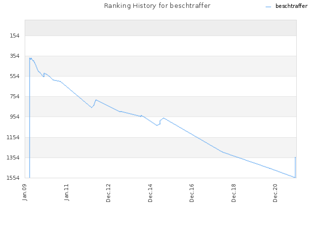 Ranking History for beschtraffer