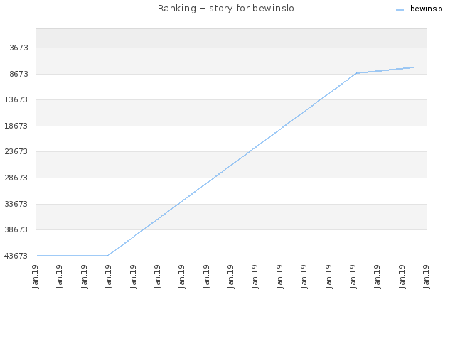 Ranking History for bewinslo