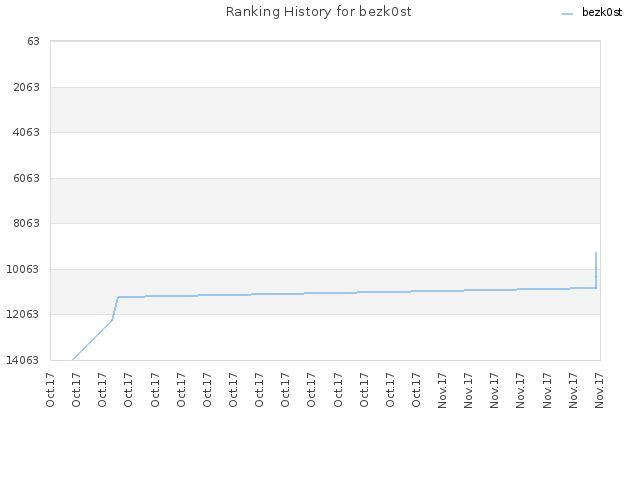 Ranking History for bezk0st