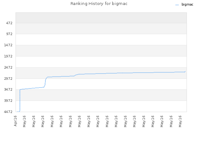 Ranking History for bigmac