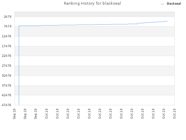 Ranking History for blackseal