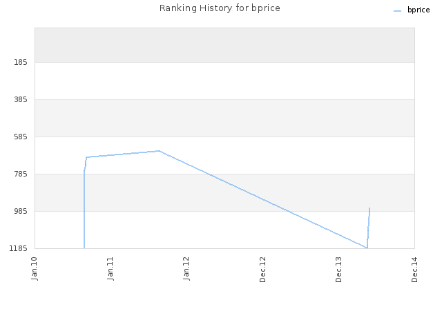 Ranking History for bprice