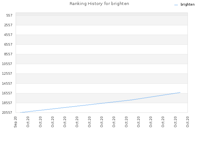 Ranking History for brighten