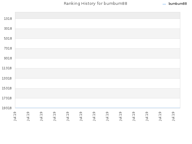 Ranking History for bumbum88