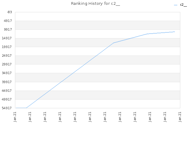 Ranking History for c2__