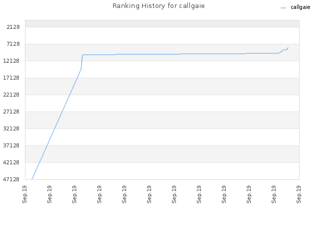 Ranking History for callgaie