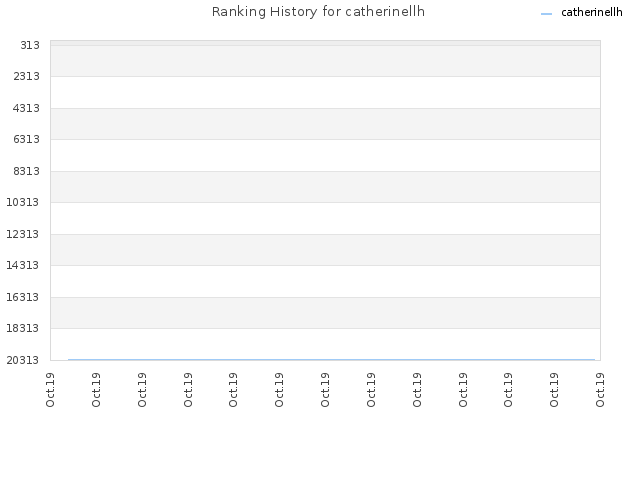 Ranking History for catherinellh