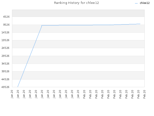 Ranking History for chlee12