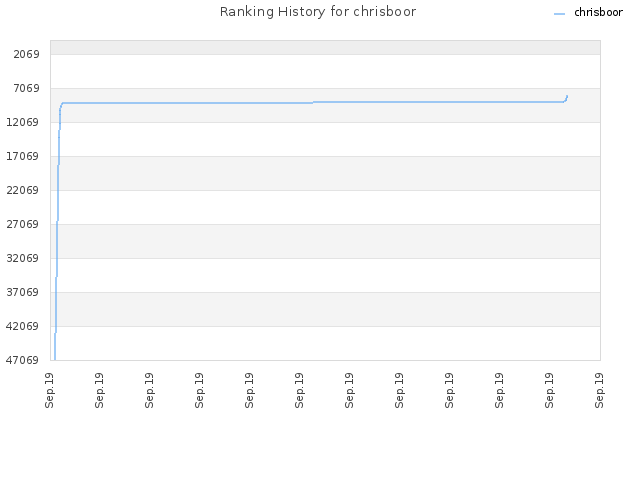 Ranking History for chrisboor