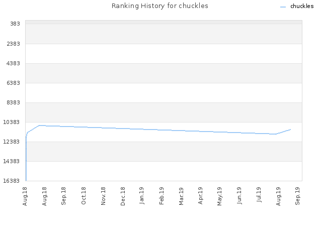 Ranking History for chuckles