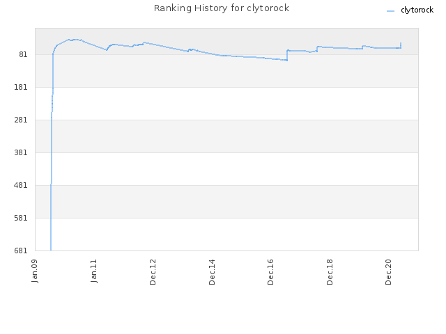 Ranking History for clytorock
