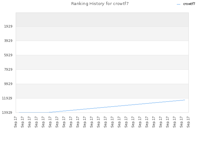 Ranking History for crowtf7
