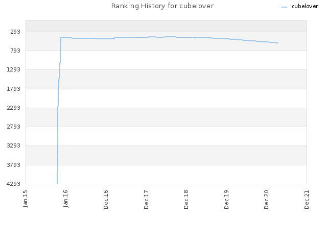 Ranking History for cubelover