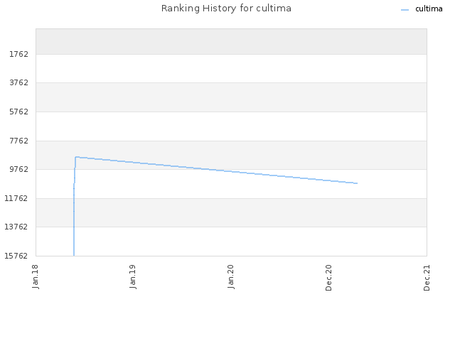 Ranking History for cultima