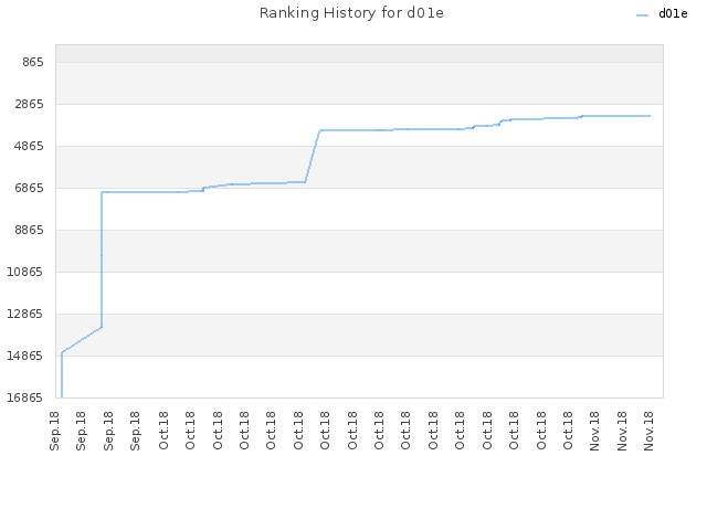 Ranking History for d01e