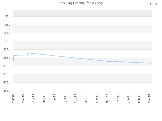 Ranking History for d4nny