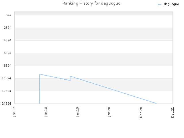 Ranking History for daguoguo