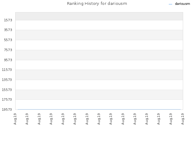 Ranking History for dariousm