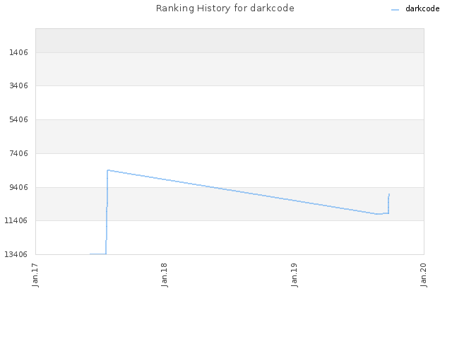 Ranking History for darkcode