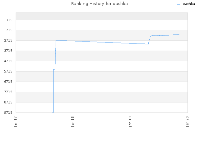 Ranking History for dashka