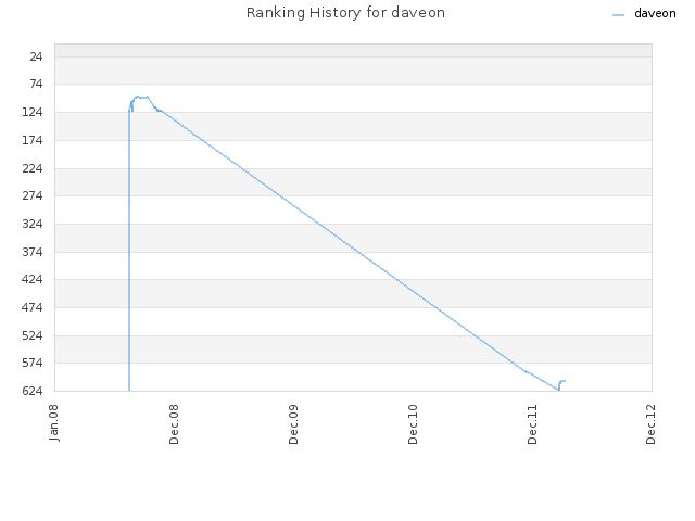 Ranking History for daveon