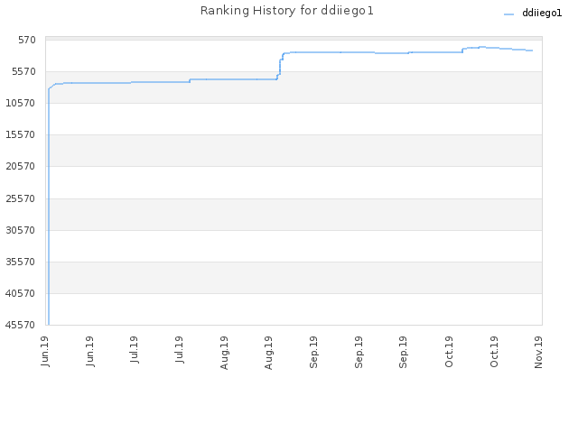 Ranking History for ddiiego1