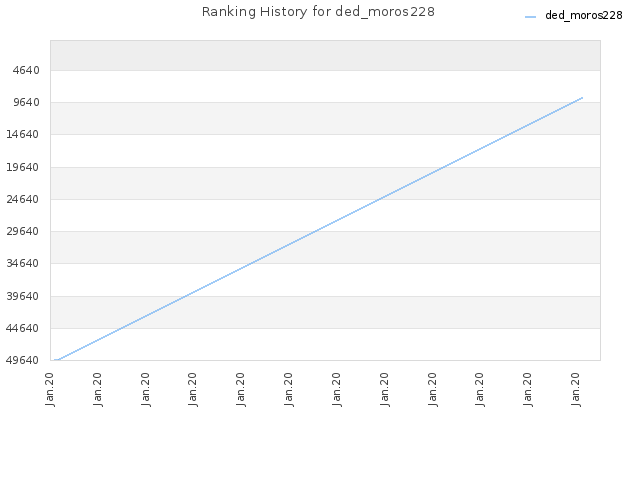 Ranking History for ded_moros228
