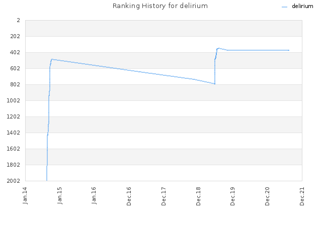 Ranking History for delirium