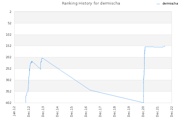 Ranking History for dermischa